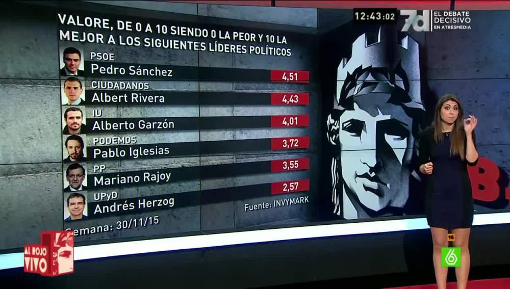 Barómetro de laSexta sobre la valoración de los políticos