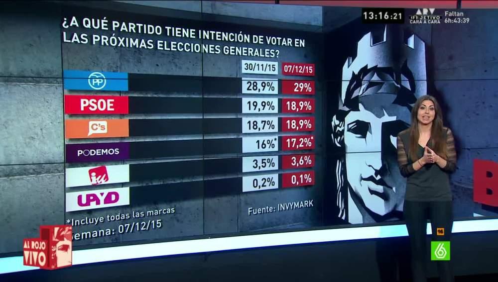 Barómetro sobre estimación de voto