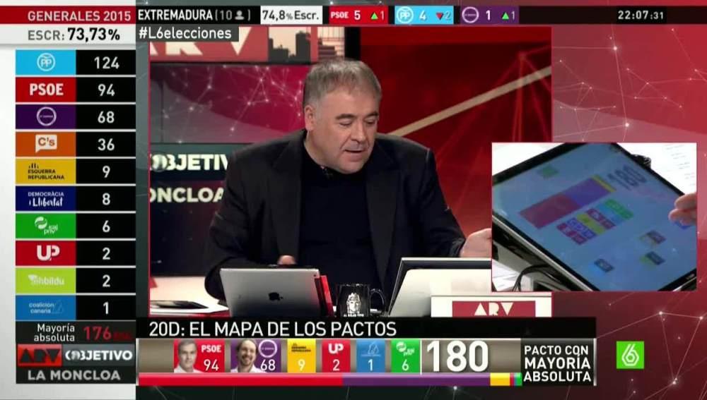 Antonio García Ferreras usando el 'pactómetro'
