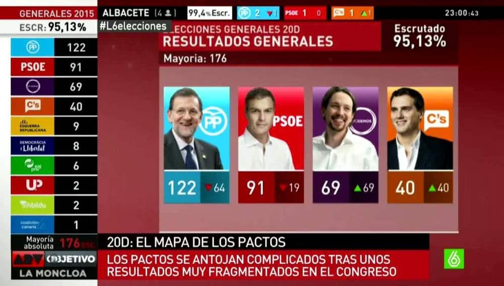 Resultados electorales del 20