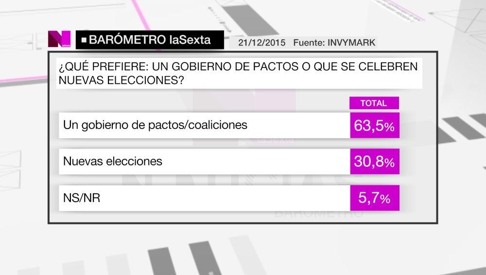 Barómetro de laSexta sobre los posibles pactos de Gobierno