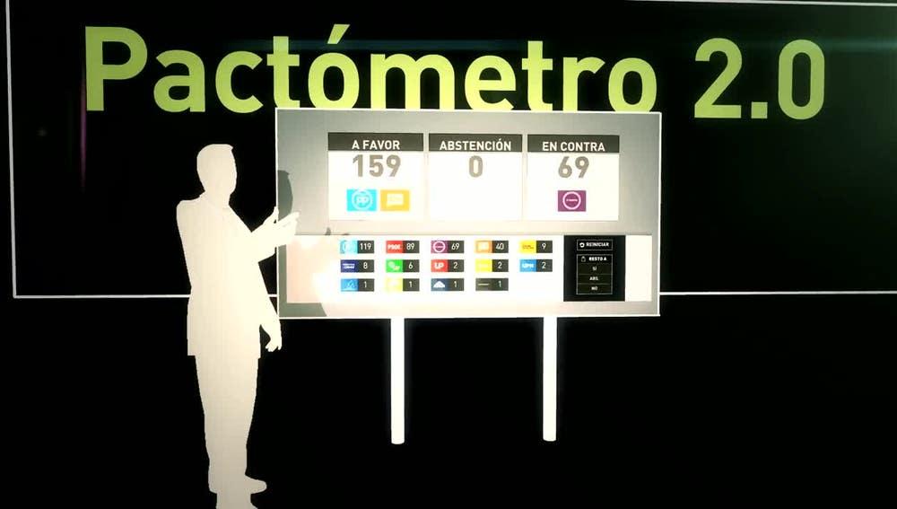 El pactómetro en laSexta Noche