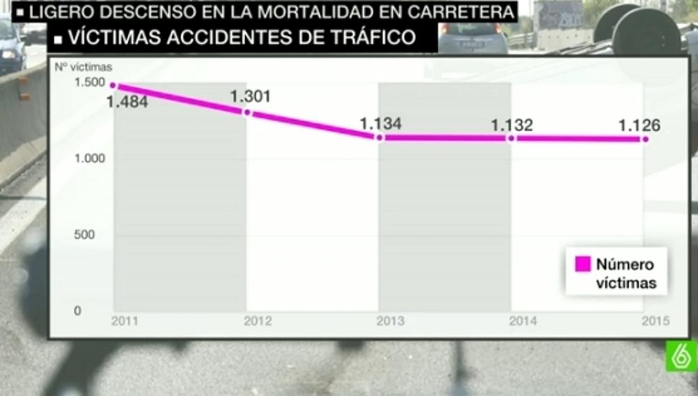 Víctimas de accidentes de tráfico desde 2011 a 2015