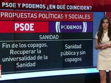 ¿En qué coinciden PSOE y Podemos?
