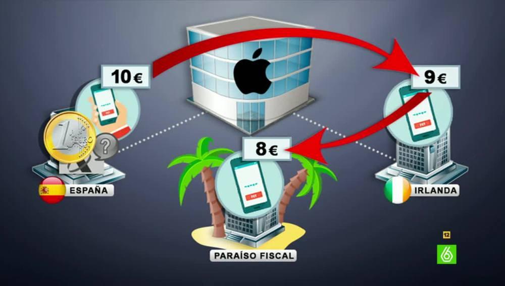 Grafismo de el pago de impuestos de Appe