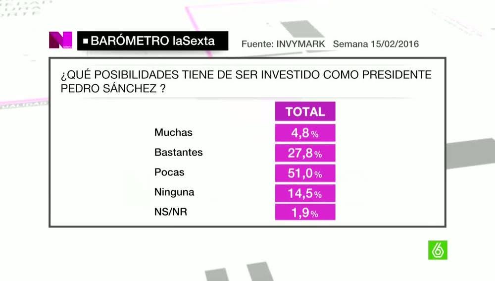 Un 51% de los encuestados cree que Sánchez no será investido presidente