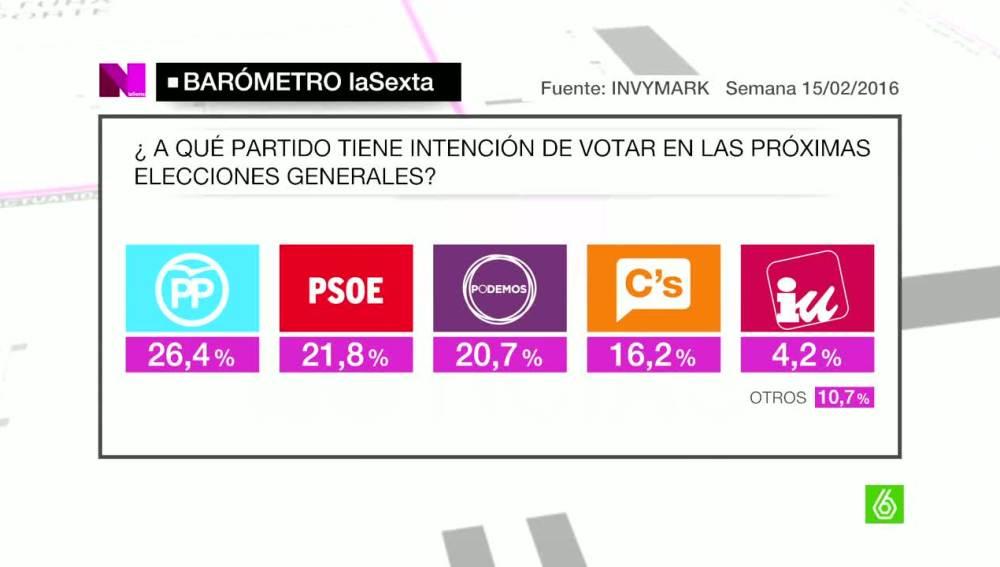 Barómetro de laSexta sobre la intención de voto