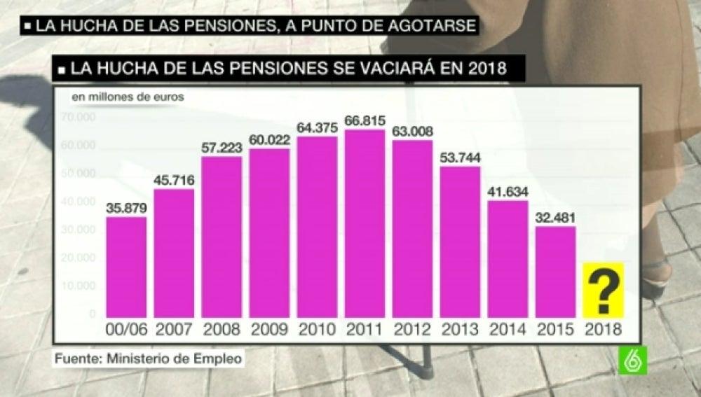 Evolución de la hucha de las pensiones