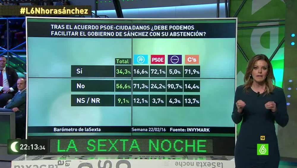 Barómetro de laSexta sobre la abstención de Podemos