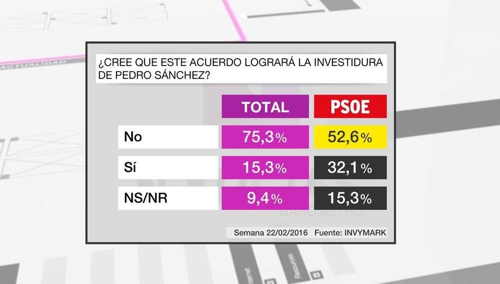 Barómetro laSexta investidura Sánchez