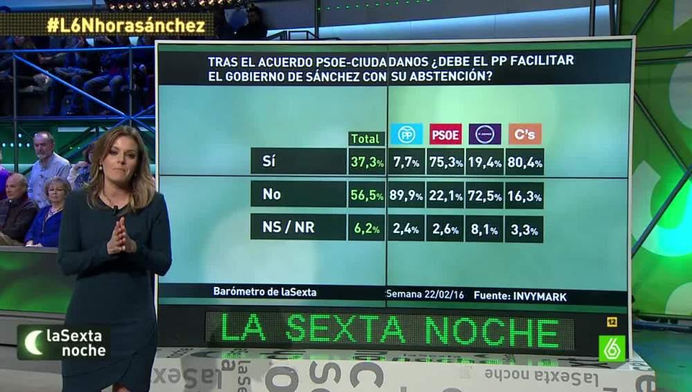 Barómetro de laSexta sobre la abstención del PP