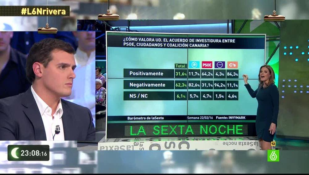 Barómetro de laSexta sobre pactos de Gobierno