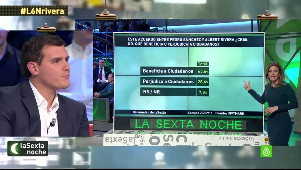 Barómetro de laSexta sobre el pacto PSOE y Ciudadanos
