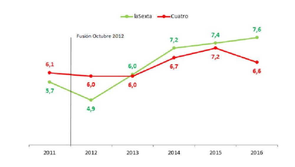La trayectoria ascendente de laSexta,  tras la fusión con Antena 3