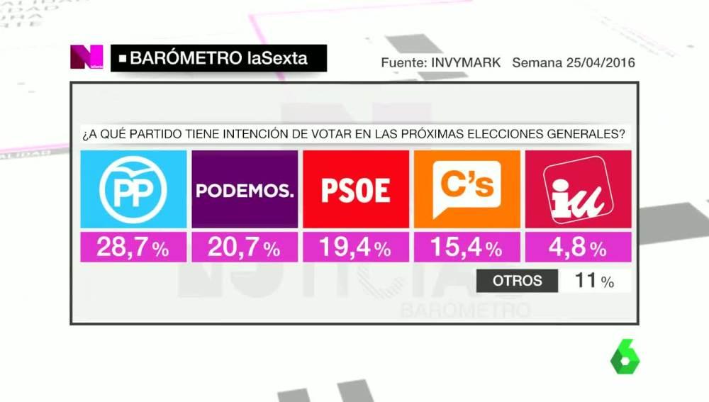 Barómetro de laSexta sobre intención de voto el 25 de abril