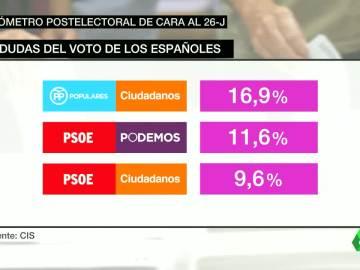 Duda de voto según el CIS