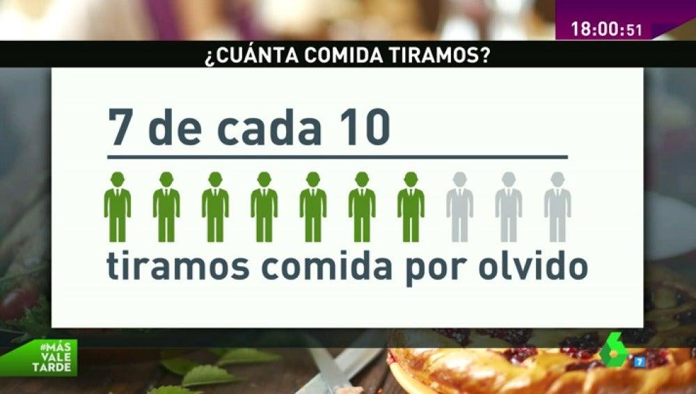 Frame 20.76535 de: El olvido hace que los españoles tiremos tres millones de toneladas de comida al año