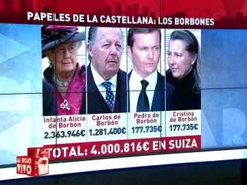 Los papeles de la Castellana