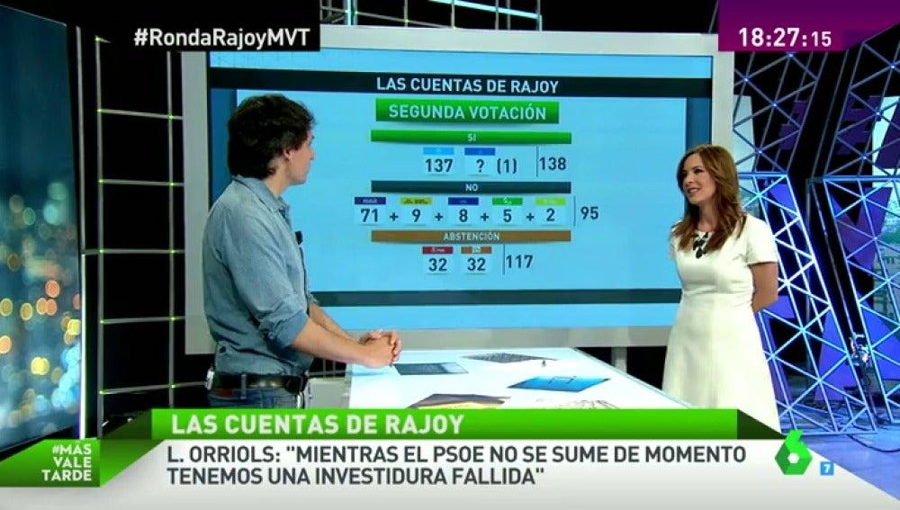 Las cuentas de Rajoy: si los partidos no cambian sus posturas habrá terceras elecciones