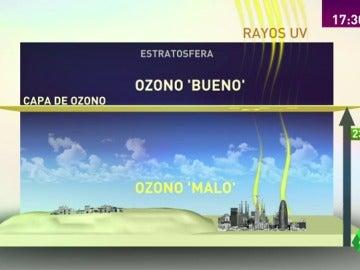 Frame 21.991949 de: ozono
