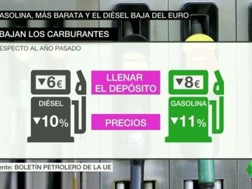 Frame 26.730722 de: gasolina