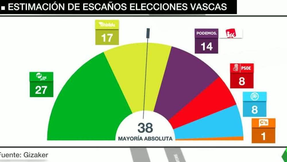 El PNV ganaría las elecciones vascas con 27 escaños y EH Bildu adelantaría a Podemos