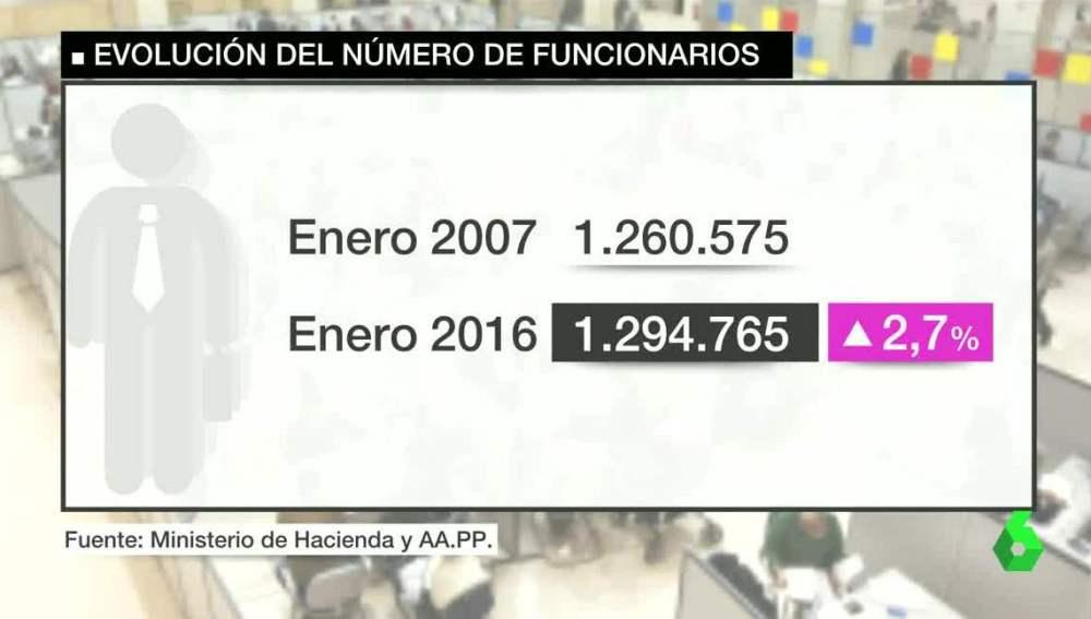 Evolución del número de funcionarios