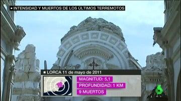 Frame 37.774145 de: La profundidad, la duración, el tipo de terreno y las construcciones: factores de los que depende un terremoto