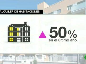 Frame 29.187261 de: Alquiler de habitaciones: la alternativa de arrendamiento que ha crecido un 50% en el último año