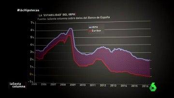Frame 82.551541 de: El IRPH, la cláusula suelo... Los otros dramas hipotecarios de los españoles