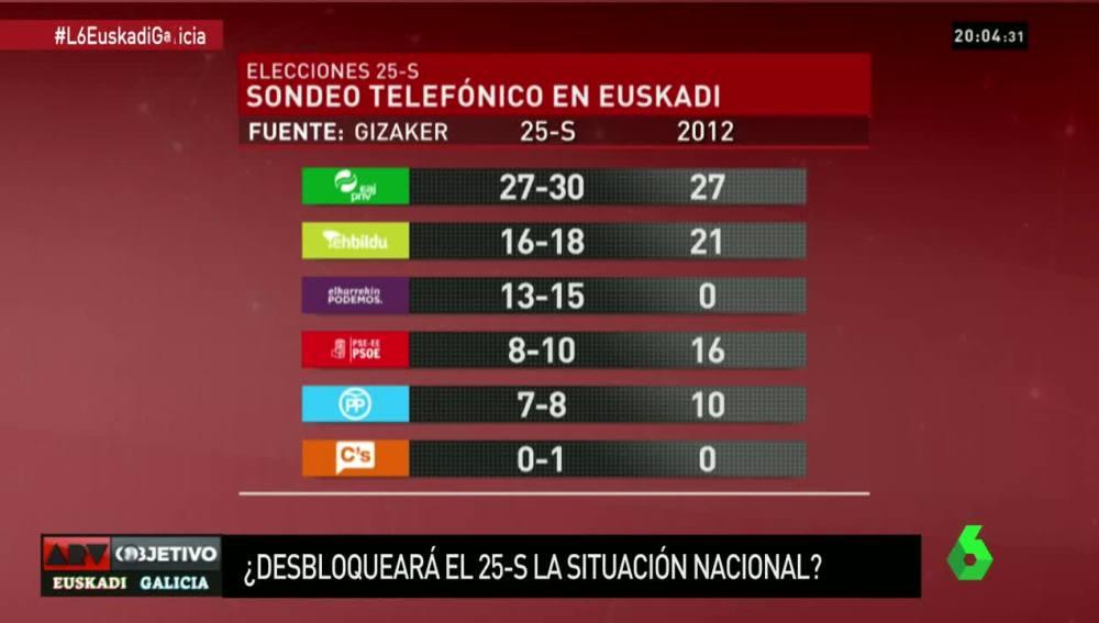 Sondeo a pie de urna elecciones Euskadi 25S