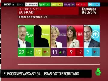 Elecciones en Euskadi