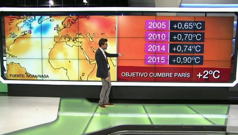 Frame 66.273216 de: 'El Niño' convierte a 2015 en el año más cálido y nos acerca peligrosamente al objetivo de la Cumbre de París