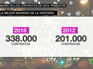Frame 57.92751 de: Los contratos aumentan en un trimestre que viene cargado de puentes
