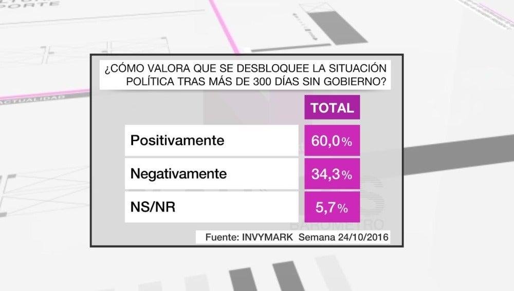 Captura del barómetro sobre la situación en España