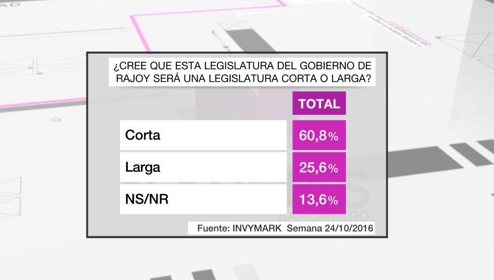 Barómetro sobre la legislatura