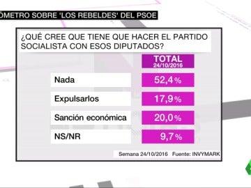 Frame 12.527312 de: BAROMETRO PSOE 600 EUROS SANCION QUIZA