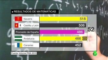 Frame 42.065012 de: Entre Navarra, de los mejores resultados, a Andalucía, de los peores: las diferencias educativas que deja el informe PISA