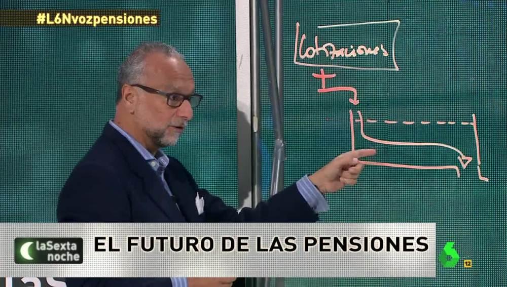 El economista José María O'Kean