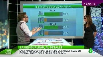 Frame 111.278029 de: El reparto de la carga fiscal y el paro, claves en el aumento de la desigualdad en España