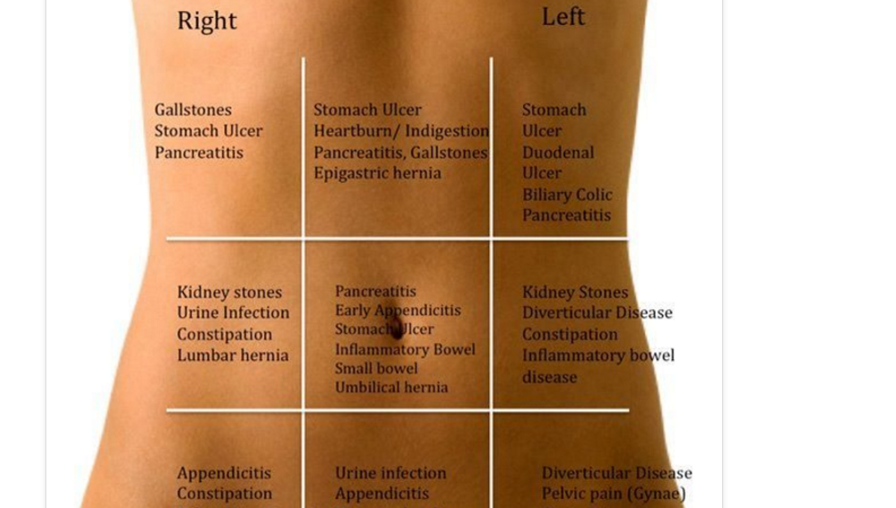 Enfermedad según el dolor abdominal