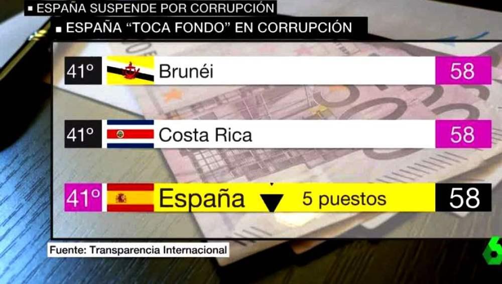 Ránking de percepción de corrupción