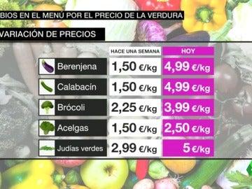 Frame 54.370129 de: Congelados o legumbres para abaratar la cesta de la compra, opción de muchos consumidores por el encarecimiento de las verduras