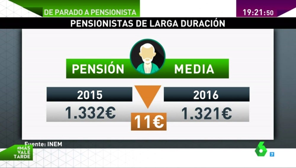 Frame 50.655051 de: parado pensionista