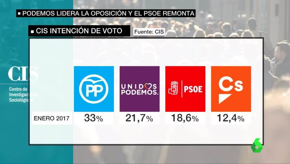Cis intención de voto enero 2017