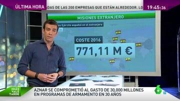 Frame 142.822024 de: ¿Cuánto dinero dedica España a Defensa?