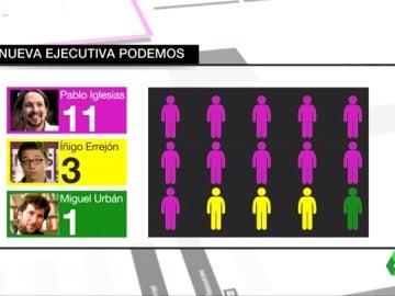 Frame 50.760422 de: Pablo Iglesias diseña una Ejecutiva con 10 miembros de su lista, Íñigo Errejón con dos de sus afines y Miguel Urbán