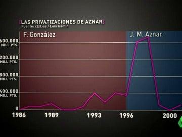 Frame 103.203333 de: Una ola de privatizaciones y recortes: la receta de José Barea, Aznar y Rato para dejar la peseta y entrar en el euro