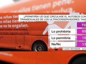 Una mayoría de casi el 70% de españoles prohibiría que el autobús transfóbico de Hazte Oír circulase
