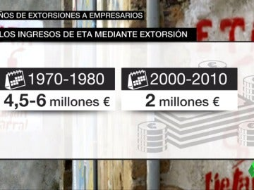 Frame 21.22 de: extorsion ETA